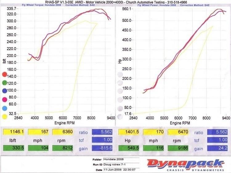 KraftWerks Honda K-Series Race Supercharger Kit
