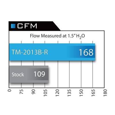 aFe Power - aFe Takeda Momentum Sealed Intake System Stage 2 Pro 5R - Image 7