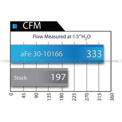 aFe Power - aFe Magnum FLOW Pro DRY S OER Air Filters - Image 7