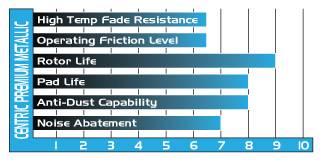 StopTech - Stoptech Centric Premium Semi-Metallic Front Brake Pads - Image 2